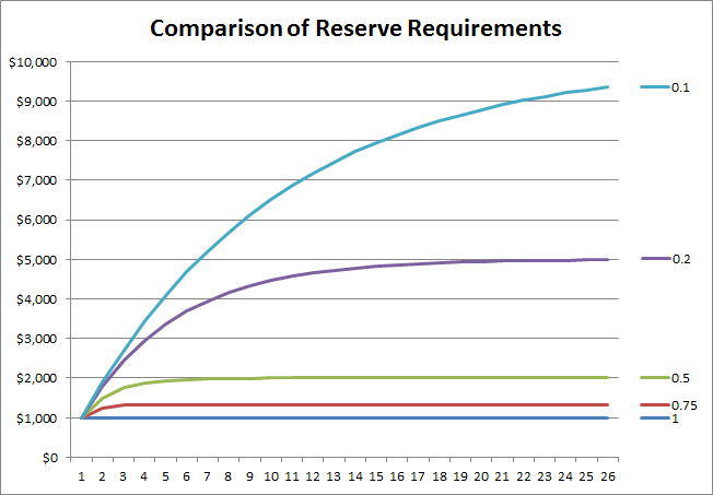 Comparisons of reserve requirements