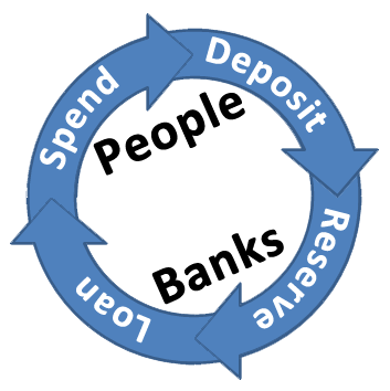 The fractional reserve banking cycle in 4 parts
