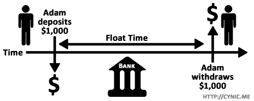 Fractional reserve banking float time