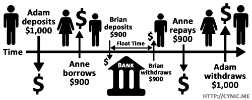 Fractional reserve banking pyramid scheme