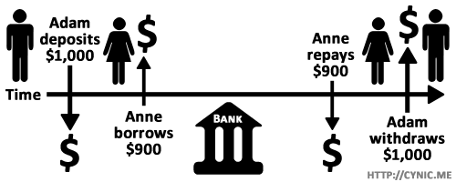 Fractional reserve banking is a pyramid scheme