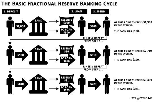 The basic fractional reserve banking cycle